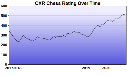 CXR Chess Rating Chart for Player Zack Cooper