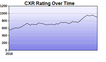 CXR Chess Rating Chart for Player William Smith