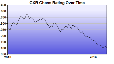 CXR Chess Rating Chart for Player Chris Wise
