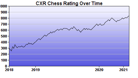CXR Chess Rating Chart for Player Clinton Mooney