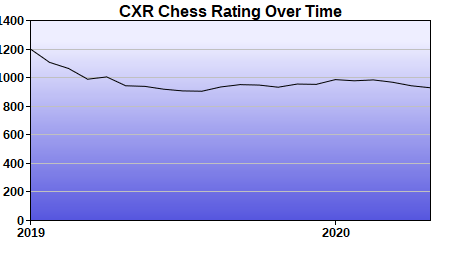 CXR Chess Rating Chart for Player Juancarlos Perez