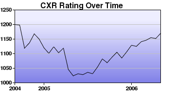CXR Chess Rating Chart for Player C Nakamoto