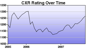 CXR Chess Rating Chart for Player Kurt Achiu