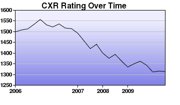 CXR Chess Rating Chart for Player E Gomes