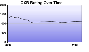 CXR Chess Rating Chart for Player Robert Matyjewicz