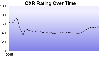 CXR Chess Rating Chart for Player A Pomerleau