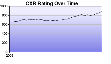 CXR Chess Rating Chart for Player L Amann