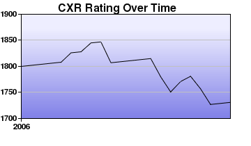 CXR Chess Rating Chart for Player Ed Levinson