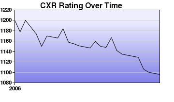 CXR Chess Rating Chart for Player Rob Stevens