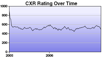 CXR Chess Rating Chart for Player Nathan Plater