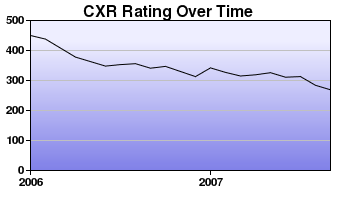 CXR Chess Rating Chart for Player Maya Horn