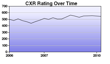 CXR Chess Rating Chart for Player Gus Pearl