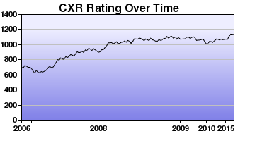 CXR Chess Rating Chart for Player Kevin Zheng