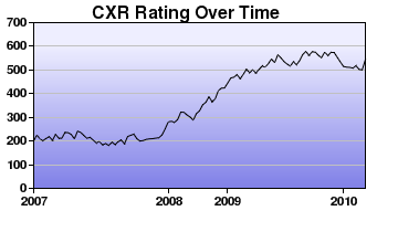 CXR Chess Rating Chart for Player N Vasoff