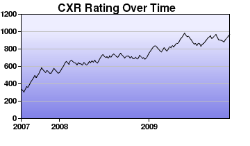 CXR Chess Rating Chart for Player A Matheson-Smith
