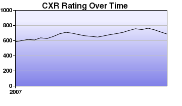 CXR Chess Rating Chart for Player R Hill
