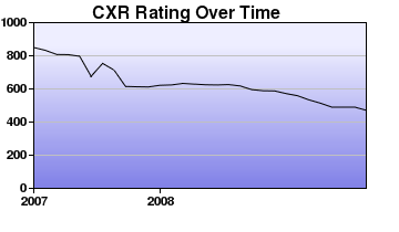 CXR Chess Rating Chart for Player Nicole Tanaka