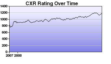 CXR Chess Rating Chart for Player Timothy M