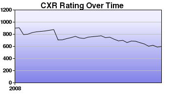 CXR Chess Rating Chart for Player Noah Maguigad