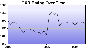 CXR Chess Rating Chart for Player Paul Hinrichs