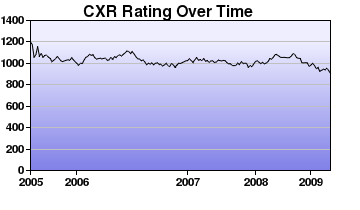 CXR Chess Rating Chart for Player Blaise Lum