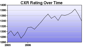 CXR Chess Rating Chart for Player R Lee