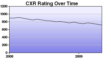 CXR Chess Rating Chart for Player Joshua Drumm