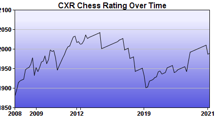 CXR Chess Rating Chart for Player Kenneth Fee