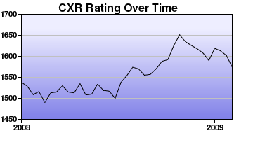 CXR Chess Rating Chart for Player Joe Conklin