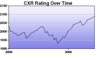 CXR Chess Rating Chart for Player Tim Steiner