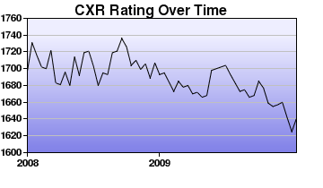 CXR Chess Rating Chart for Player Bob Spies