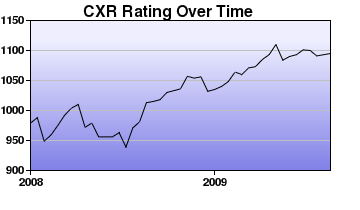 CXR Chess Rating Chart for Player Zachary Schuh