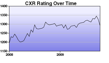 CXR Chess Rating Chart for Player Emmanuel Reque