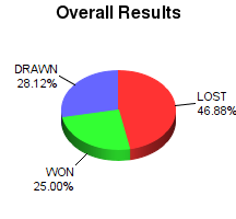 CXR Chess Win-Loss-Draw Pie Chart for Player Jason Devinney