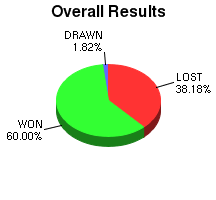 CXR Chess Win-Loss-Draw Pie Chart for Player Laurence Coker