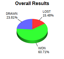 CXR Chess Win-Loss-Draw Pie Chart for Player S B