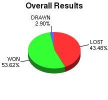 CXR Chess Win-Loss-Draw Pie Chart for Player Augustus Glazier