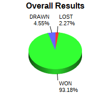 CXR Chess Win-Loss-Draw Pie Chart for Player Advait Patel