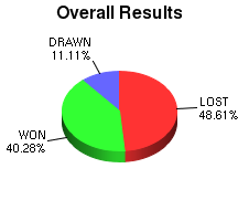 CXR Chess Win-Loss-Draw Pie Chart for Player Chris Hargreaves