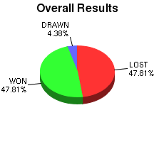 CXR Chess Win-Loss-Draw Pie Chart for Player K Purdy