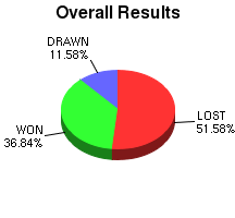 CXR Chess Win-Loss-Draw Pie Chart for Player L Dufault
