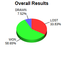 CXR Chess Win-Loss-Draw Pie Chart for Player Zachary Tu