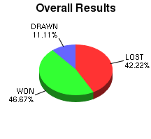 CXR Chess Win-Loss-Draw Pie Chart for Player John Moje
