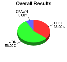 CXR Chess Win-Loss-Draw Pie Chart for Player Keiffer Pelias