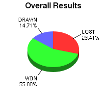 CXR Chess Win-Loss-Draw Pie Chart for Player Aaron Tanyag