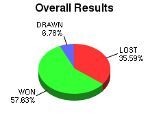 CXR Chess Win-Loss-Draw Pie Chart for Player Andrew Sopungco