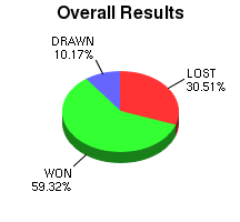CXR Chess Win-Loss-Draw Pie Chart for Player Carl Valdellon