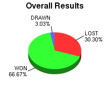 CXR Chess Win-Loss-Draw Pie Chart for Player Marcus Chu