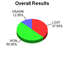 CXR Chess Win-Loss-Draw Pie Chart for Player Charles Benway