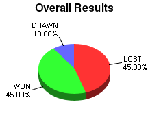CXR Chess Win-Loss-Draw Pie Chart for Player William Albers